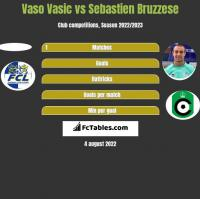 Vaso Vasic vs Sebastien Bruzzese h2h player stats