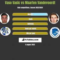 Vaso Vasic vs Maarten Vandevoordt h2h player stats