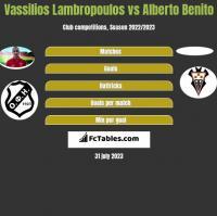 Vassilios Lambropoulos vs Alberto Benito h2h player stats