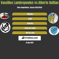 Vassilios Lambropoulos vs Alberto Guitian h2h player stats