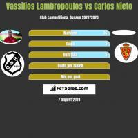 Vassilios Lambropoulos vs Carlos Nieto h2h player stats
