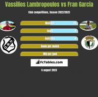 Vassilios Lambropoulos vs Fran Garcia h2h player stats