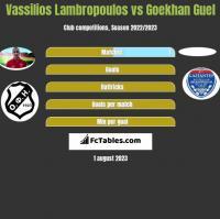 Vassilios Lambropoulos vs Goekhan Guel h2h player stats