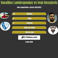 Vassilios Lambropoulos vs Ivan Kecojević h2h player stats