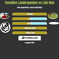 Vassilios Lambropoulos vs Luis Ruiz h2h player stats
