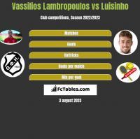 Vassilios Lambropoulos vs Luisinho h2h player stats