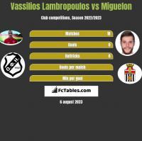 Vassilios Lambropoulos vs Miguelon h2h player stats