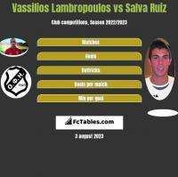 Vassilios Lambropoulos vs Salva Ruiz h2h player stats