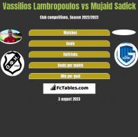 Vassilios Lambropoulos vs Mujaid Sadick h2h player stats