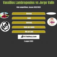 Vassilios Lambropoulos vs Jorge Valin h2h player stats