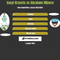 Vasyl Kravets vs Abraham Minero h2h player stats