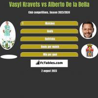 Vasyl Kravets vs Alberto De la Bella h2h player stats