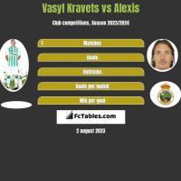 Vasyl Kravets vs Alexis h2h player stats