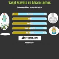 Vasyl Kravets vs Alvaro Lemos h2h player stats