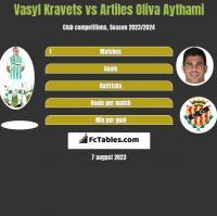 Vasyl Kravets vs Artiles Oliva Aythami h2h player stats