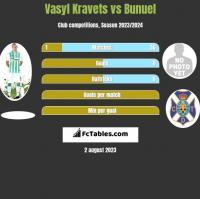 Vasyl Kravets vs Bunuel h2h player stats