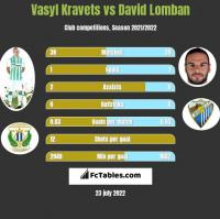 Vasyl Kravets vs David Lomban h2h player stats