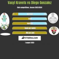 Vasyl Kravets vs Diego Gonzalez h2h player stats