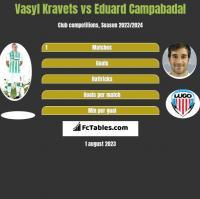 Vasyl Kravets vs Eduard Campabadal h2h player stats