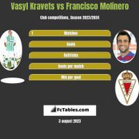 Vasyl Kravets vs Francisco Molinero h2h player stats
