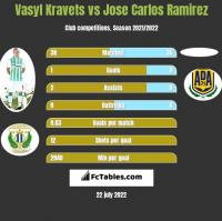 Vasyl Kravets vs Jose Carlos Ramirez h2h player stats