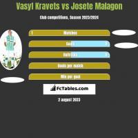 Vasyl Kravets vs Josete Malagon h2h player stats