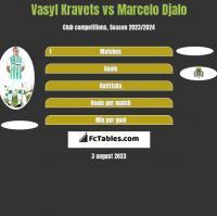 Vasyl Kravets vs Marcelo Djalo h2h player stats