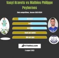 Vasyl Kravets vs Mathieu Philippe Peybernes h2h player stats
