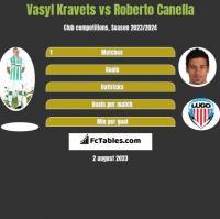 Vasyl Kravets vs Roberto Canella h2h player stats