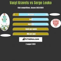 Vasyl Kravets vs Serge Leuko h2h player stats