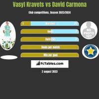 Vasyl Kravets vs David Carmona h2h player stats