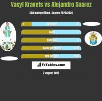Vasyl Kravets vs Alejandro Suarez h2h player stats