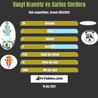 Vasyl Kravets vs Carlos Cordero h2h player stats