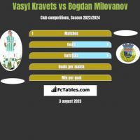 Vasyl Kravets vs Bogdan Milovanov h2h player stats