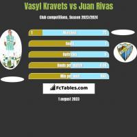 Vasyl Kravets vs Juan Rivas h2h player stats