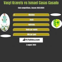 Vasyl Kravets vs Ismael Casas Casado h2h player stats