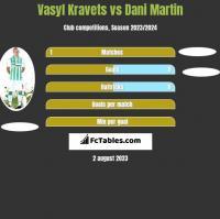 Vasyl Kravets vs Dani Martin h2h player stats