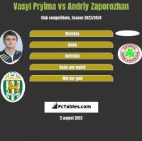 Vasyl Pryima vs Andriy Zaporozhan h2h player stats