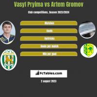 Vasyl Pryima vs Artem Gromov h2h player stats