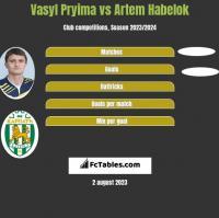 Vasyl Pryima vs Artem Habelok h2h player stats