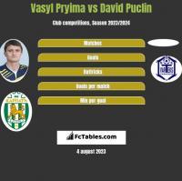 Vasyl Pryima vs David Puclin h2h player stats