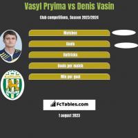 Vasyl Pryima vs Denis Vasin h2h player stats