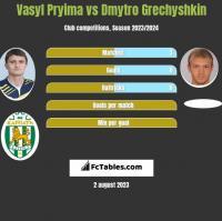 Vasyl Pryima vs Dmytro Grechyshkin h2h player stats