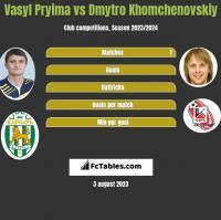 Vasyl Pryima vs Dmytro Khomchenovskiy h2h player stats