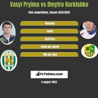 Vasyl Pryima vs Dmytro Korkishko h2h player stats