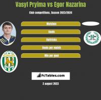 Vasyl Pryima vs Egor Nazarina h2h player stats