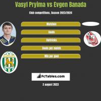 Vasyl Pryima vs Evgen Banada h2h player stats