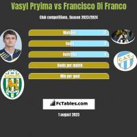 Vasyl Pryima vs Francisco Di Franco h2h player stats