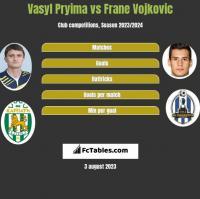 Vasyl Pryima vs Frane Vojkovic h2h player stats