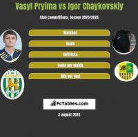 Vasyl Pryima vs Igor Chaykovskiy h2h player stats
